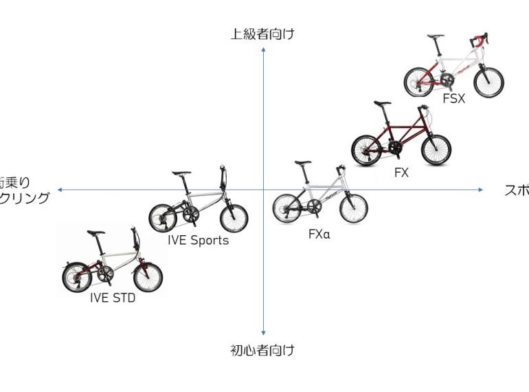 Tyrell Bike大解剖その①